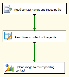update crm entityimage with ssis premium derived column