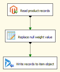 Migrating Magento product records