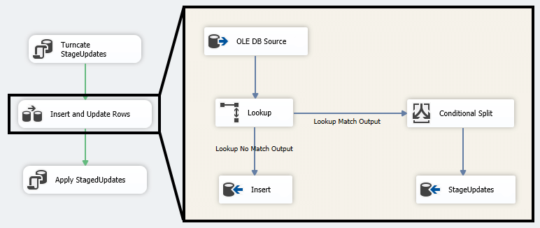 ssis incremental load old data flow