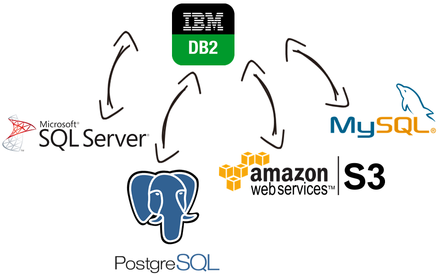 Db2 Data Integration with Microsoft SQL Server, PostgreSQL, MySQL, Amazon Web Services, and, virtually any other application or data source that you may need to work with