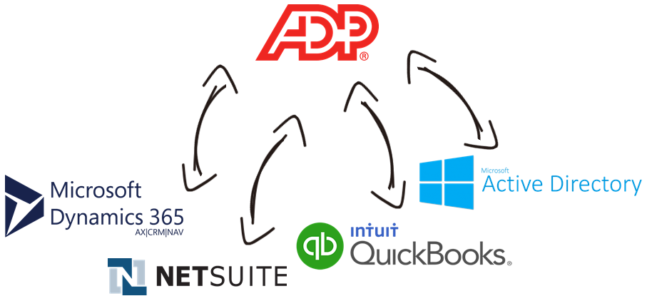 ADP Data Integration with Microsoft Dynamics 365, NetSuite, QuickBooks, Active Directory, and, virtually any other application or data source that you may need to work with