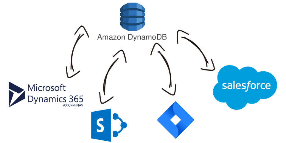 Amazon DynamoDB Data Integration with Microsoft Dynamics 365, SharePoint, Salesforce, Jira, and, virtually any other application or data source that you may need to work with
