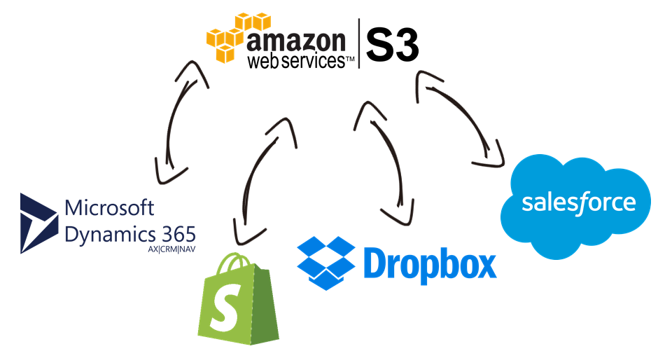 Amazon S3 Data Integration with Microsoft Dynamics 365, Shopify, Dropbox, Salesforce, and, virtually any other application or data source that you may need to work with