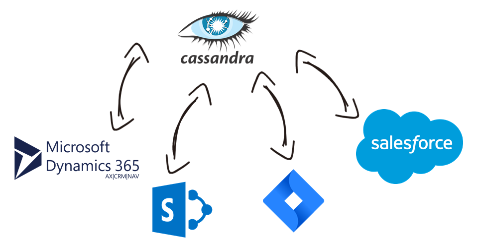 Apache Cassandra Data Integration with Microsoft Dynamics 365, Shopify, Dropbox, Salesforce, and, virtually any other application or data source that you may need to work with