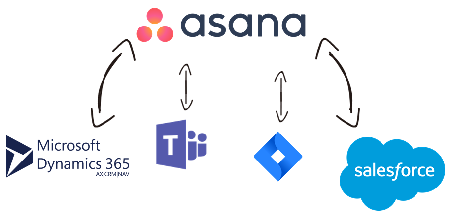 Asana Data Integration with Microsoft Dynamics 365, Microsoft Teams, Jira, Salesforce, and, virtually any other application or data source that you may need to work with