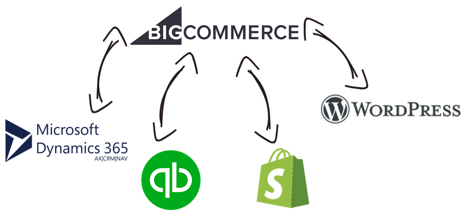 BigCommerce Data Integration with Microsoft Dynamics 365, QuickBooks, Shopify, WordPress, and, virtually any other application or data source that you may need to work with