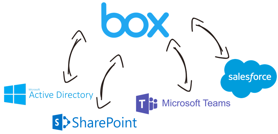 Box Data Integration with Microsoft SharePoint, Microsoft Teams, Salesforce, Active Directory, and, virtually any other application or data source that you may need to work with