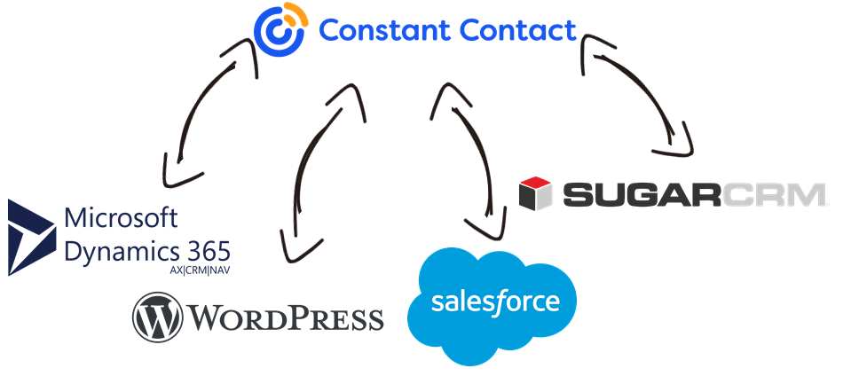 Constant Contact Data Integration with Microsoft Dynamics 365, WordPress, Salesforce, SugarCRM, and, virtually any other application or data source that you may need to work with