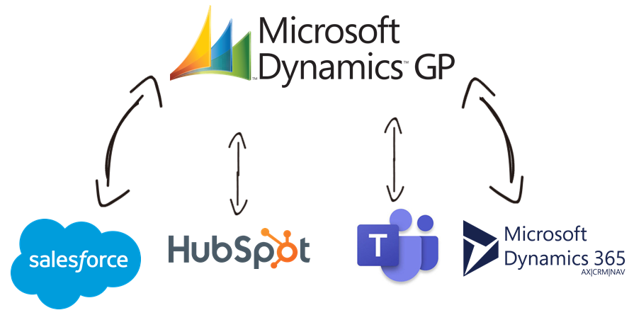 Dynamics GP Data Integration with Salesforce, HubSpot, Microsoft Teams, Microsoft Dynamics 365, and, virtually any other application or data source that you may need to work with