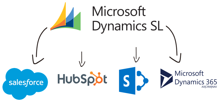 Dynamics SL Data Integration with Salesforce, HubSpot, SharePoint, Microsoft Dynamics 365, and, virtually any other application or data source that you may need to work with