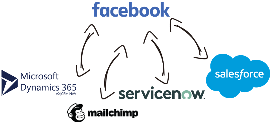 Facebook Business Data Integration with Microsoft Dynamics 365, MailChimp, ServiceNow, Salesforce, and, virtually any other application or data source that you may need to work with