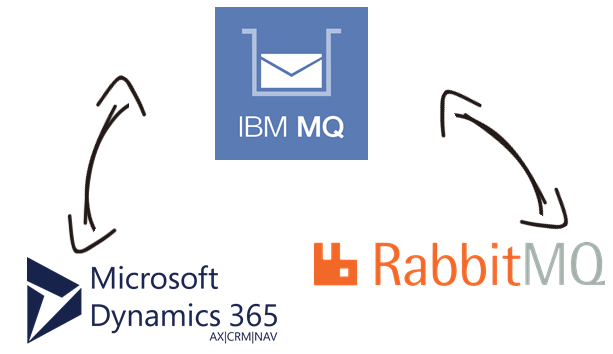 IBM MQ/WebSphere MQ Data Integration with Microsoft Dynamics 365, RabbitMQ and, virtually any other application or data source that you may need to work with