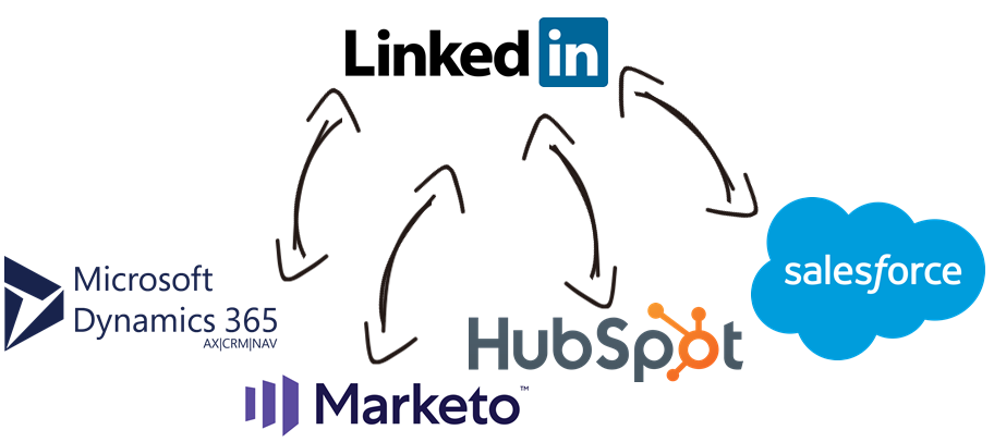 LinkedIn Business Data Integration with Microsoft Dynamics 365, Marketo, HubSpot, Salesforce, and, virtually any other application or data source that you may need to work with