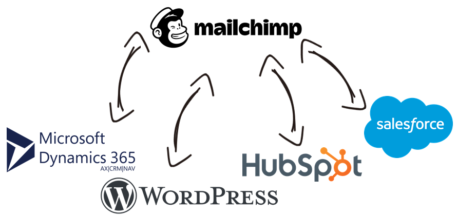 MailChimp Data Integration with Microsoft Dynamics 365, WordPress, HubSpot, Salesforce, and, virtually any other application or data source that you may need to work with