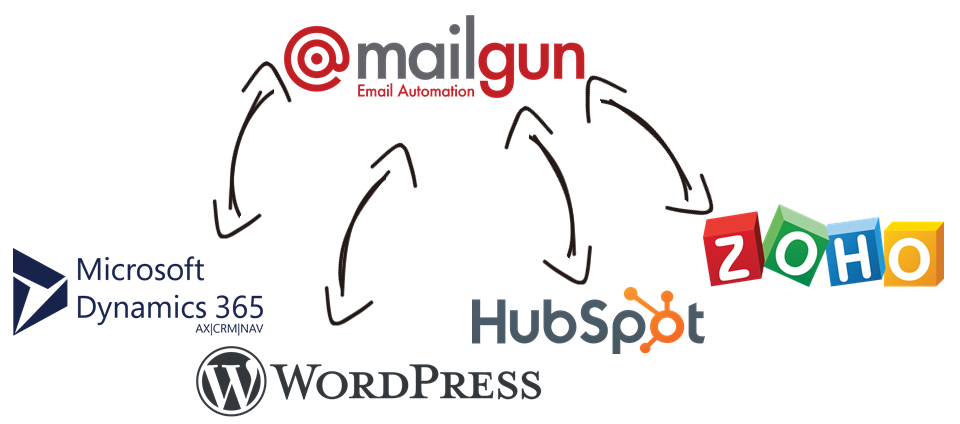 Mailgun Data Integration with Microsoft Dynamics 365, WordPress, HubSpot, Zoho, and, virtually any other application or data source that you may need to work with