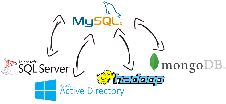 MySQL Data Integration with Microsoft Active Directory, Excel, MongoDB, Hadoop, and, virtually any other application or data source that you may need to work with