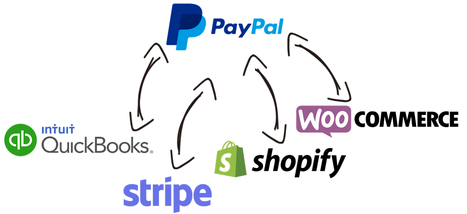 PayPal Data Integration with QuickBooks, Stripe, Shopify, WooCommerce, and, virtually any other application or data source that you may need to work with