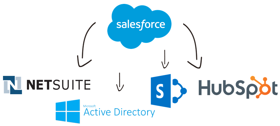 Salesforce Data Integration with NetSuite, Active Directory, SharePoint, HubSpot, and, virtually any other application or data source that you may need to work with