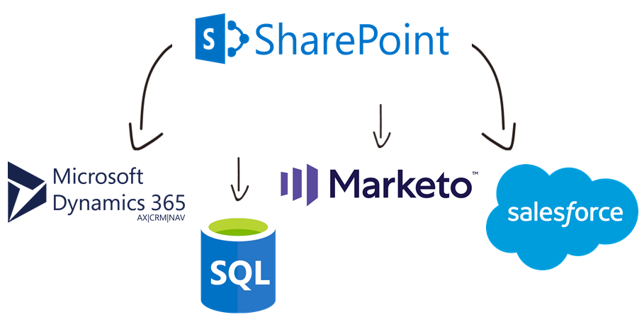 SharePoint Data Integration with Microsoft Dynamics 365, SQL Database, Marketo, Salesforce, and, virtually any other application or data source that you may need to work with