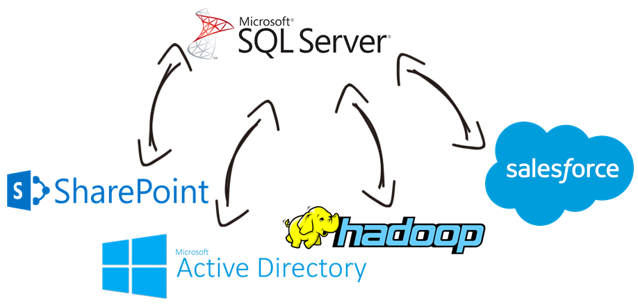 SQL Server Data Integration with Microsoft Active Directory, Hadoop, Microsoft SharePoint, Salesforce, and, virtually any other application or data source that you may need to work with