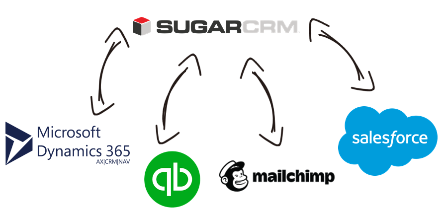 SugarCRM Data Integration with Microsoft Dynamics 365, QuickBooks, MailChimp, Salesforce, and, virtually any other application or data source that you may need to work with