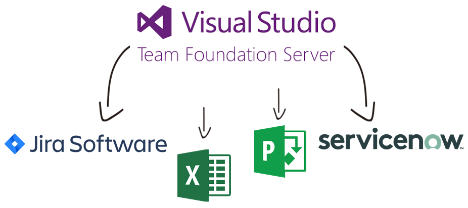 Integrate Team Foundation Server with Jira, Excel, Project Server, and, ServiceNow