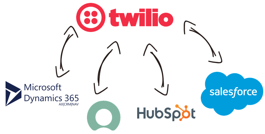 Twilio Data Integration with Microsoft Dynamics 365, ServiceNow, HubSpot, Salesforce, and, virtually any other application or data source that you may need to work with