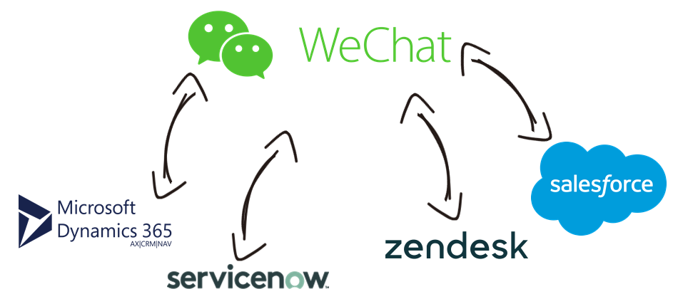 WeChat Data Integration with Microsoft Dynamics 365, ServiceNow, Zendesk, Salesforce, and, virtually any other application or data source that you may need to work with