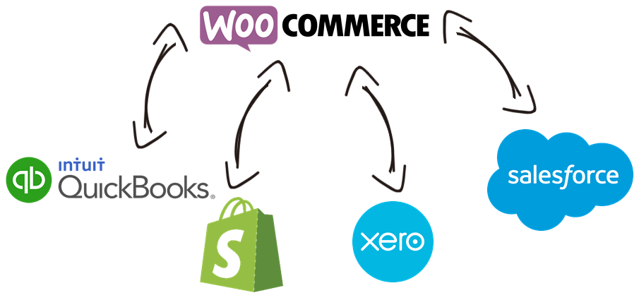 WooCommerce Data Integration with QuickBooks, Shopify, Xero, Salesforce, and, virtually any other application or data source that you may need to work with