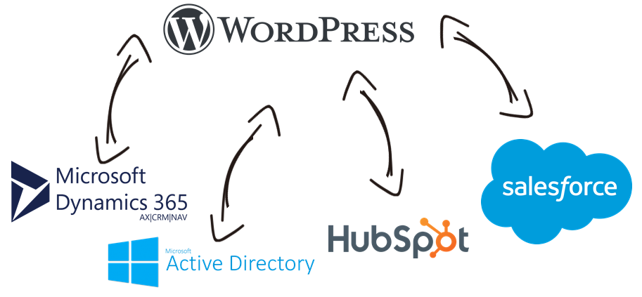 WordPress Data Integration with Microsoft Dynamics 365, Active Directory, HubSpot, Salesforce, and, virtually any other application or data source that you may need to work with