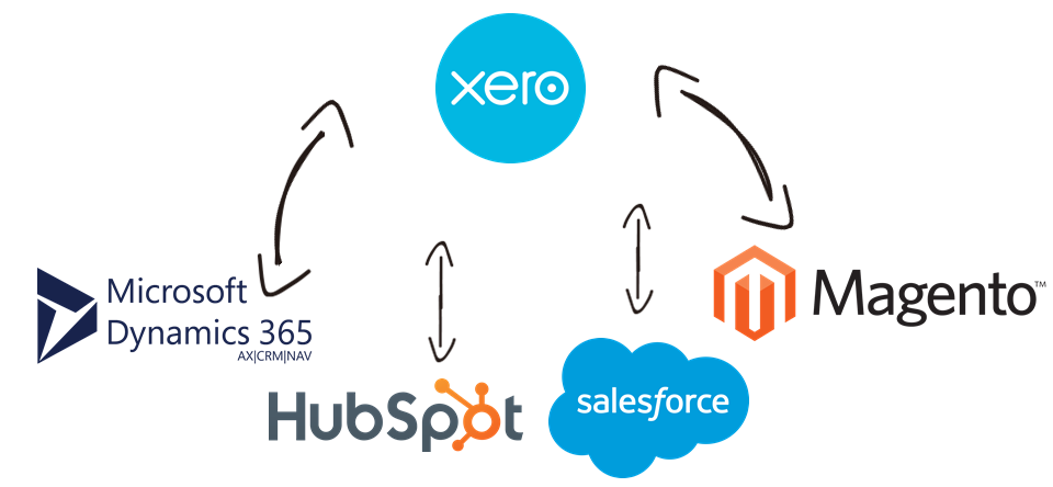 Xero Data Integration with Microsoft Dynamics 365, HubSpot, Salesforce, Xero, and, virtually any other application or data source that you may need to work with