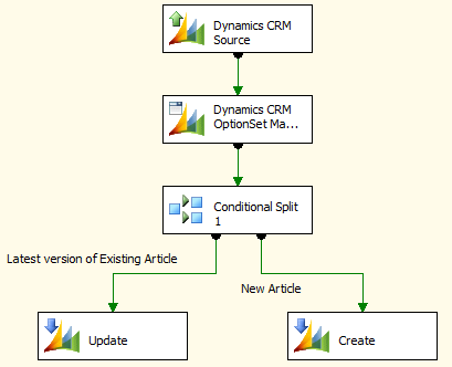 Migrating old CRM KB Article data to the new Knowledge Article
