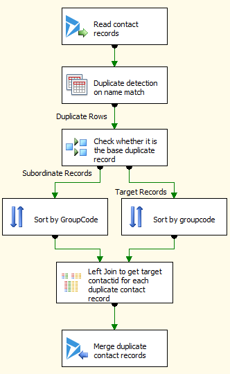 manage dynamics crm duplicates