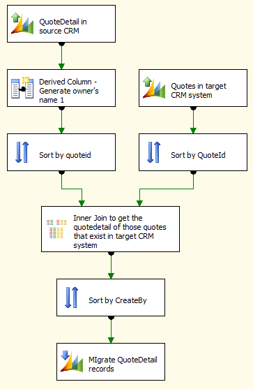 Migrate Quote From One Dynamics CRM System to Another