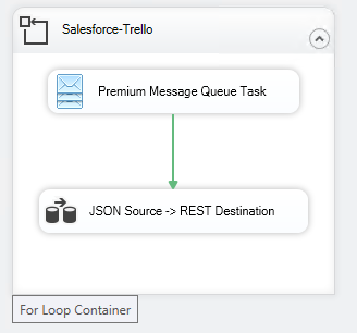 SSIS For Loop Container - Salesforce Real-Time Integration