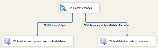 CRM Pull Changes Task