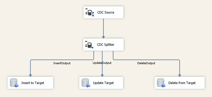 ssis incremental load with cdc