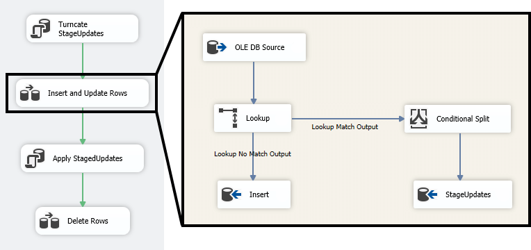 ssis incremental load old flow