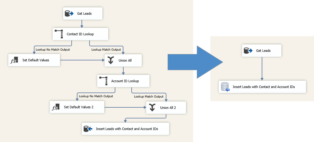 complex to simplified ssis etl lookup