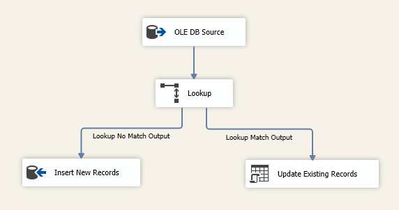 ssis lookup transform data flow