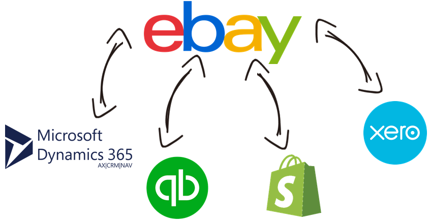 eBay Data Integration with Microsoft Dynamics 365, QuickBooks, Shopify, Xero, and, virtually any other application or data source that you may need to work with