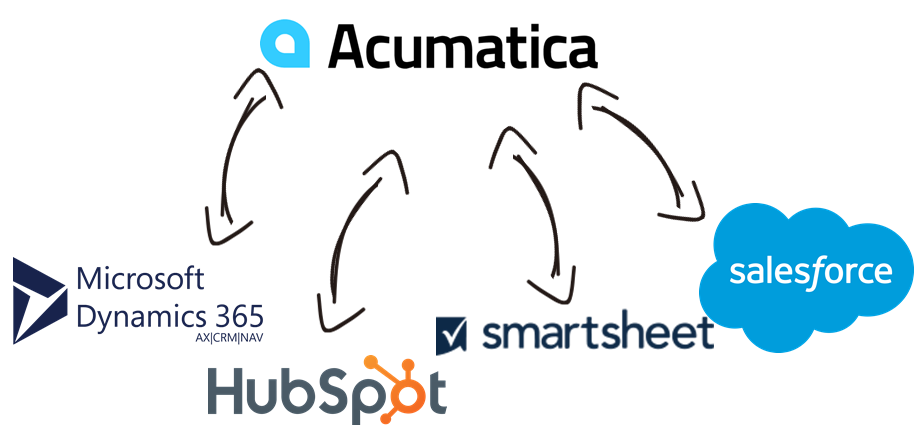 Acumatica Data Integration with Microsoft Dynamics 365, HubSpot, SMartsheet, Salesforce, and, virtually any other application or data source that you may need to work with