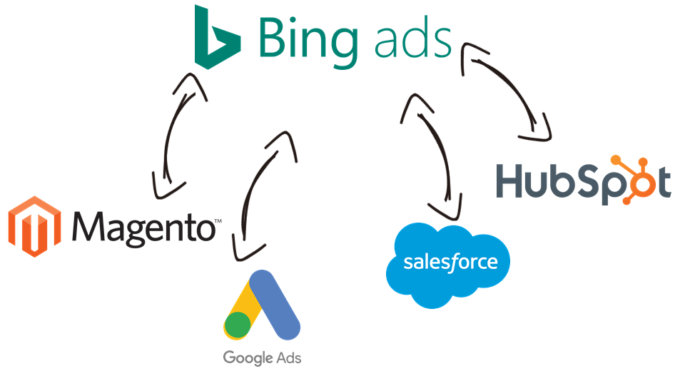 Bing Ads Data Integration with Magento, Google Ads, Salesforce, HubSpot, and, virtually any other application or data source that you may need to work with