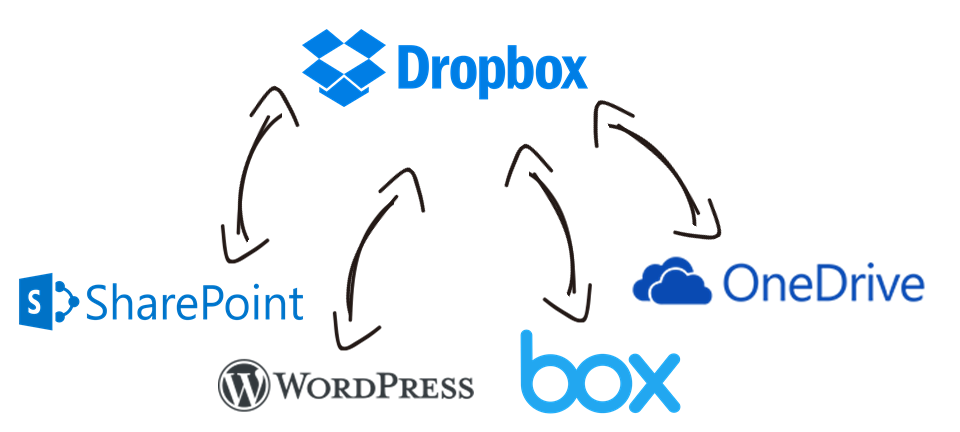Dropbox Data Integration with Microsoft SharePoint, OneDrive, WordPress, Box, and, virtually any other application or data source that you may need to work with