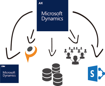 Dynamics AX Data Integration