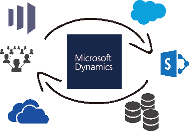 Dynamics GP Data Integration