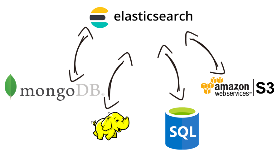 Elasticsearch Data Integration with Hadoop, MySQL, MongoDB, AWS, and, virtually any other application or data source that you may need to work with