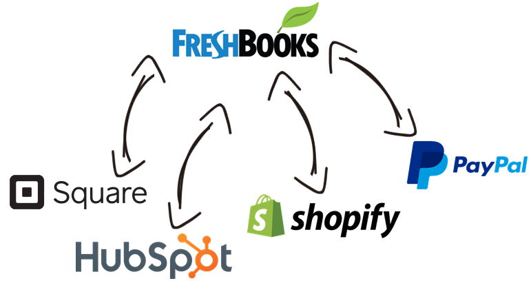 FreshBooks Data Integration with Microsoft Dynamics 365, NetSuite, Magento, Salesforce, and, virtually any other application or data source that you may need to work with