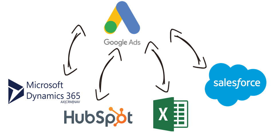 Google Ads Data Integration with Microsoft Dynamics 365, HubSpot, Excel, Salesforce, and, virtually any other application or data source that you may need to work with