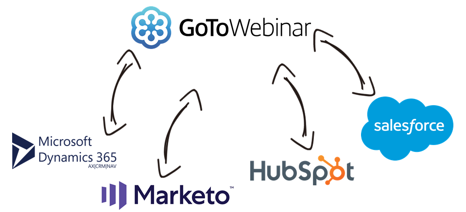GoToWebinar Data Integration with Microsoft Dynamics 365, Marketo, HubSpot, Salesforce, and, virtually any other application or data source that you may need to work with